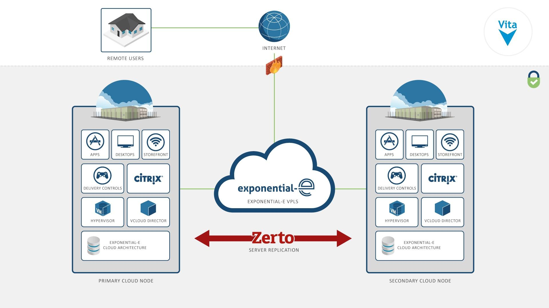 Citrix Service Provider Partner for VDI and more