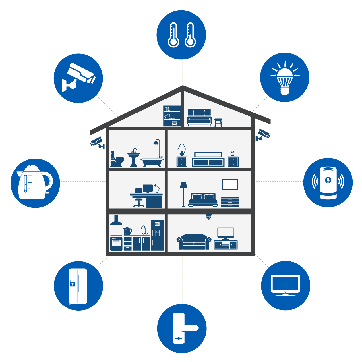 SD-Home - Internet of Things - Smart Home