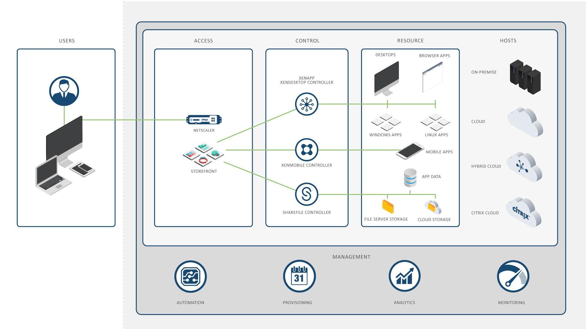citrix-infrastructure-illustration.jpg