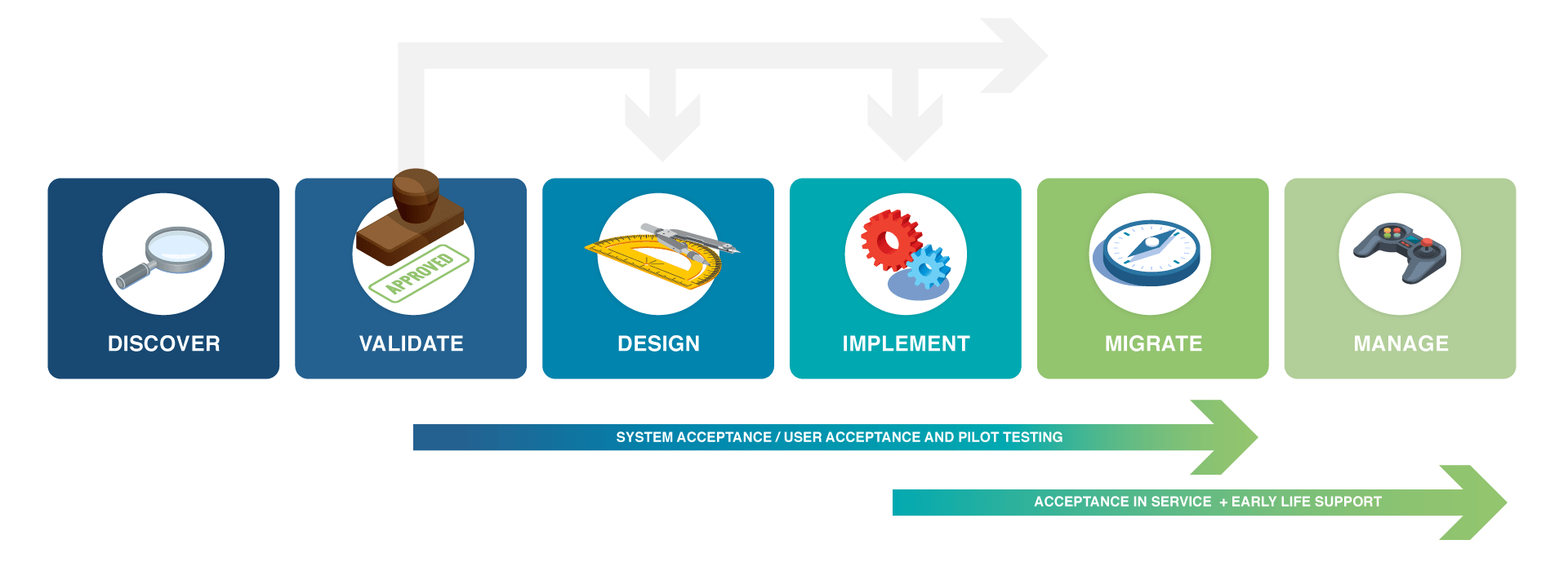 Professional Services Lifecycle Engagement