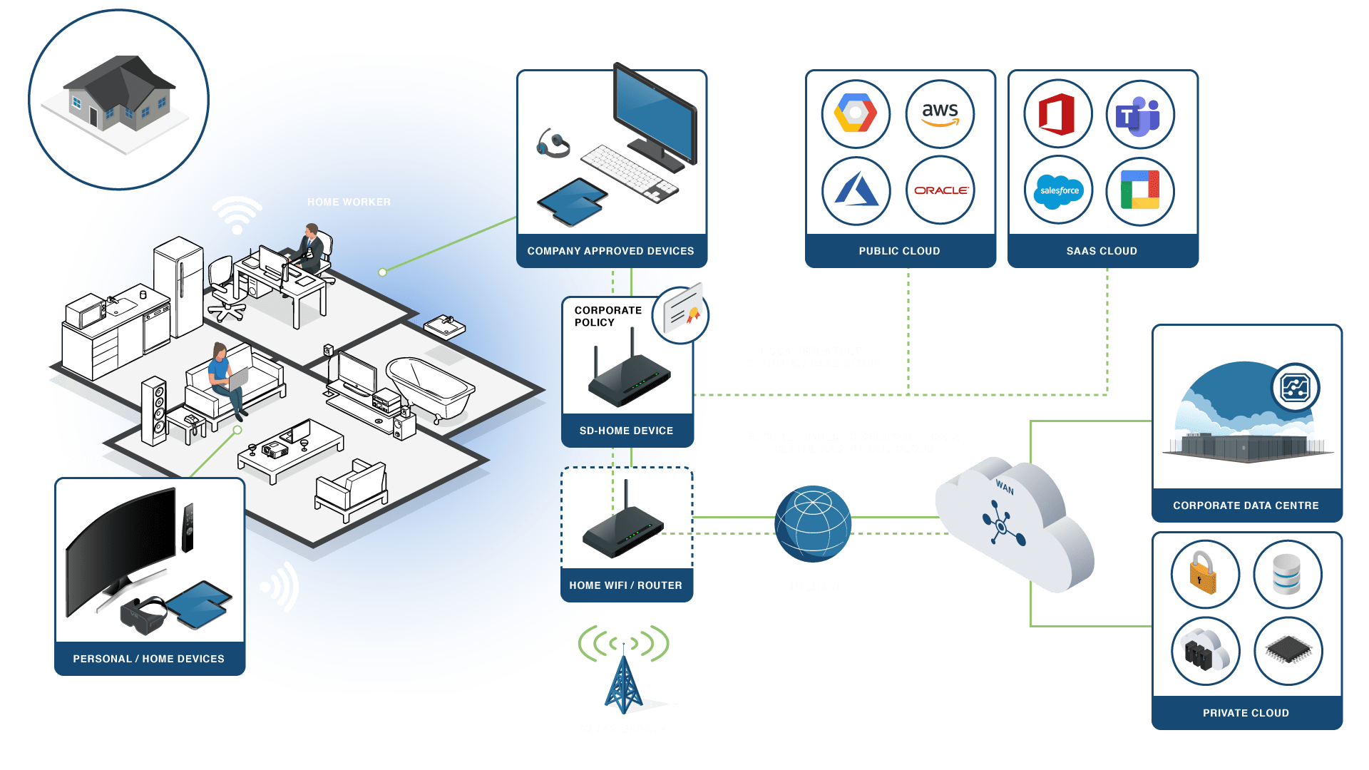 Overcome your remote connectivity challenges with SD-HOME