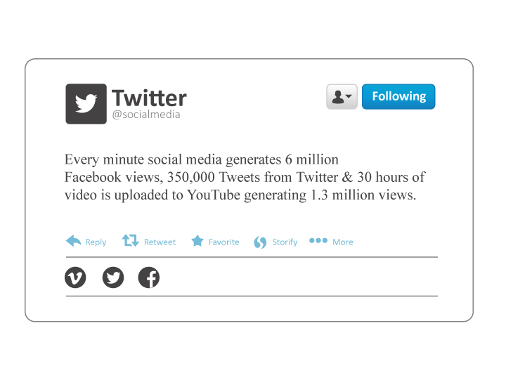 Every minute social media generates 6 million Facebook views, 350,000 Tweets from Twitter & 30 hours of video is uploaded to YouTube generating 1.3 million views.