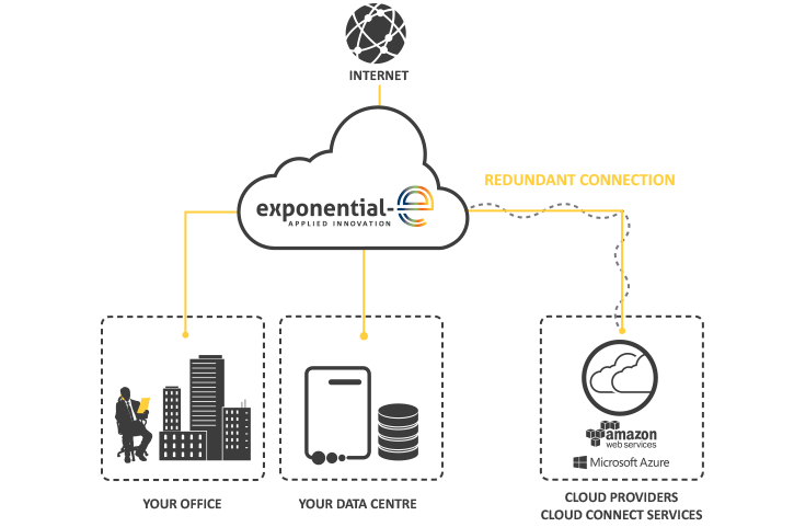 Our Cloud Connect service provides a dedicated Network connection from your premises to third party CSPs including Amazon Web Services (AWS), Microsoft Azure and Office365 via Express Route.