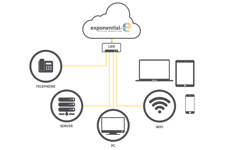 Let Exponential-e design, deploy and manage your LAN and WiFi - wouldn't you want your infrastructure maintained by the very best?