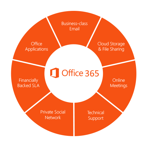 ' ' from the web at 'http://www.exponential-e.com/images/Products/office365_illustration.png'