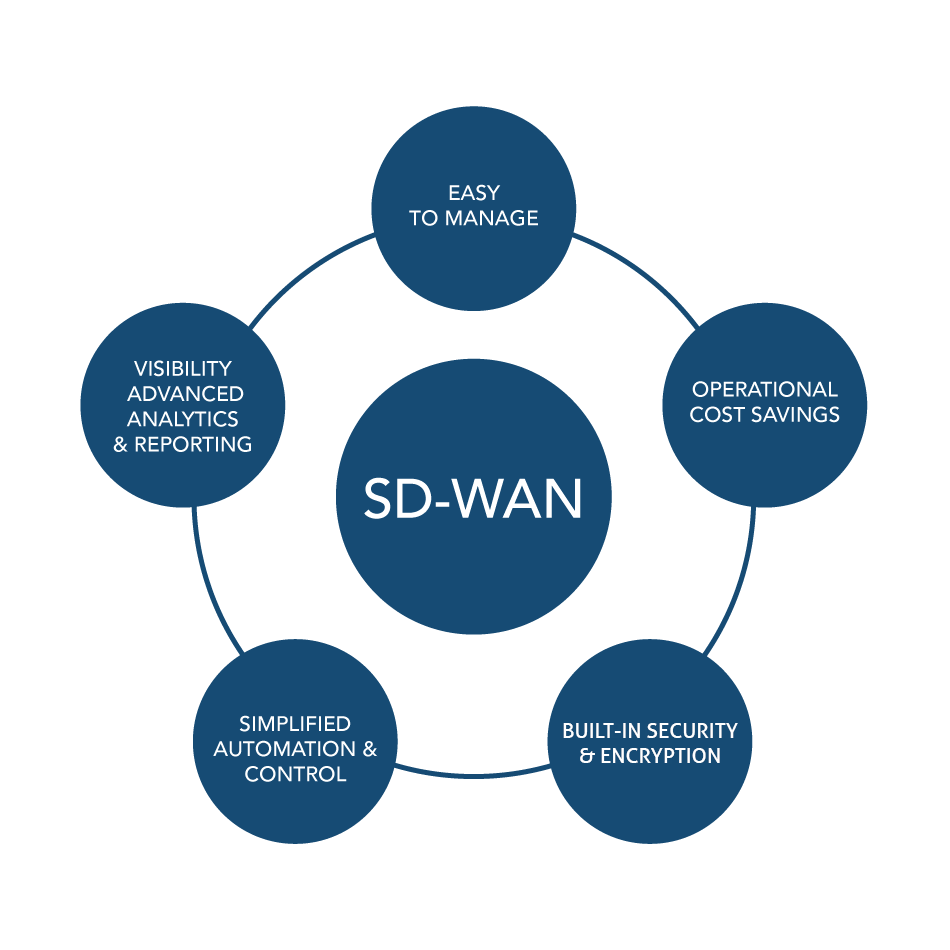 SD-WAN solution
